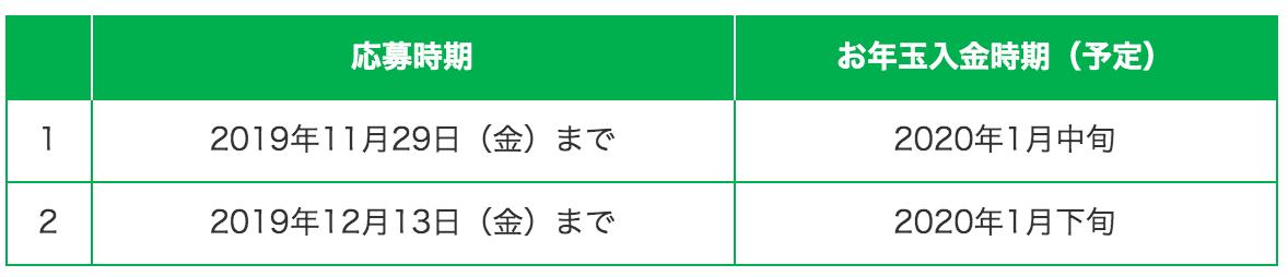 はじめてのお年玉・はじめての年賀状 キャンペーン 銀行口座 お得 2